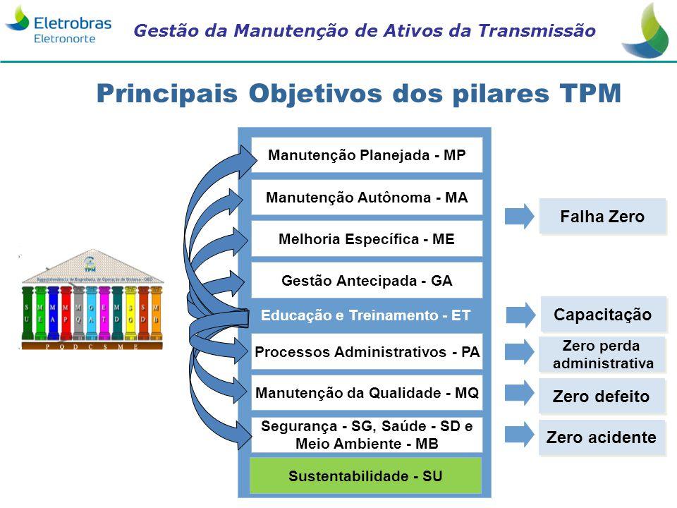 Principais Objetivos dos pilares TPM