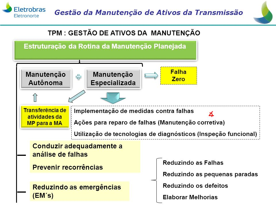 ∡ TPM : GESTÃO DE ATIVOS DA MANUTENÇÃO