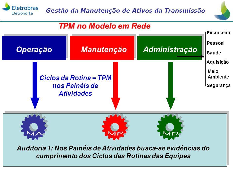 Ciclos da Rotina = TPM nos Painéis de Atividades