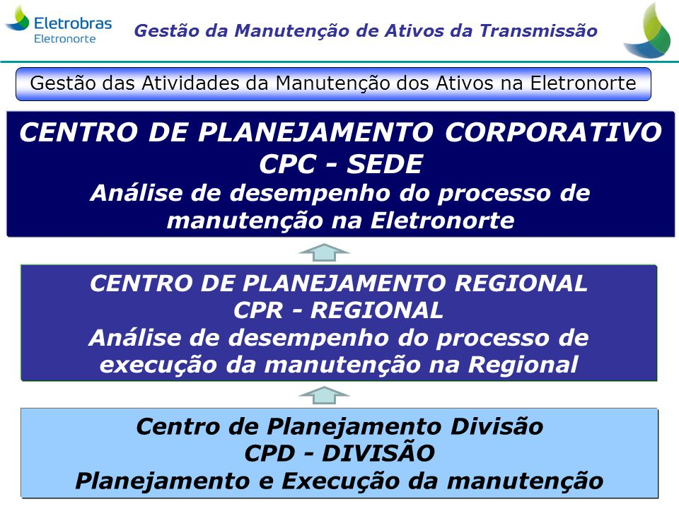 CENTRO DE PLANEJAMENTO CORPORATIVO CPC - SEDE