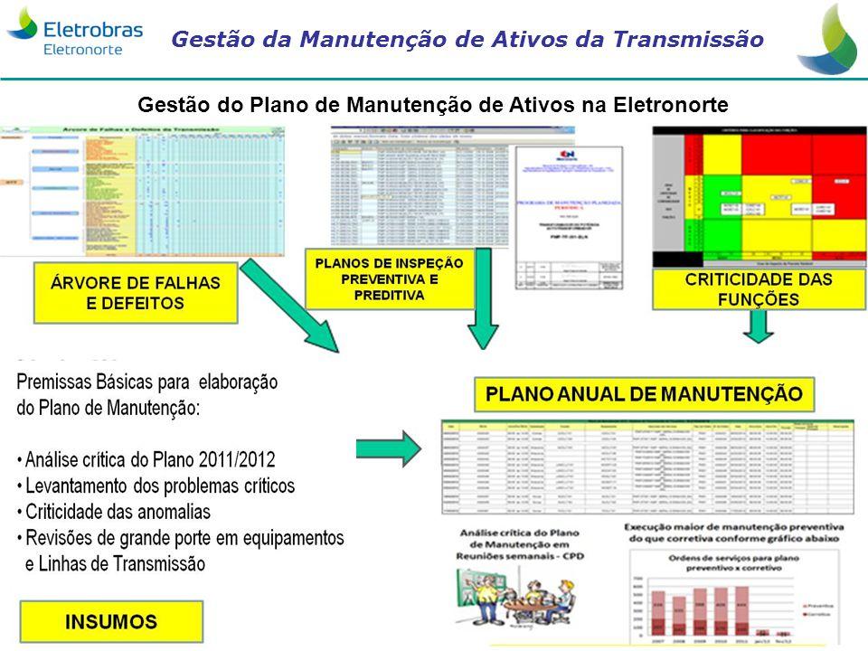 Gestão do Plano de Manutenção de Ativos na Eletronorte
