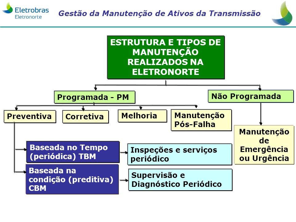 ESTRUTURA E TIPOS DE MANUTENÇÃO REALIZADOS NA ELETRONORTE