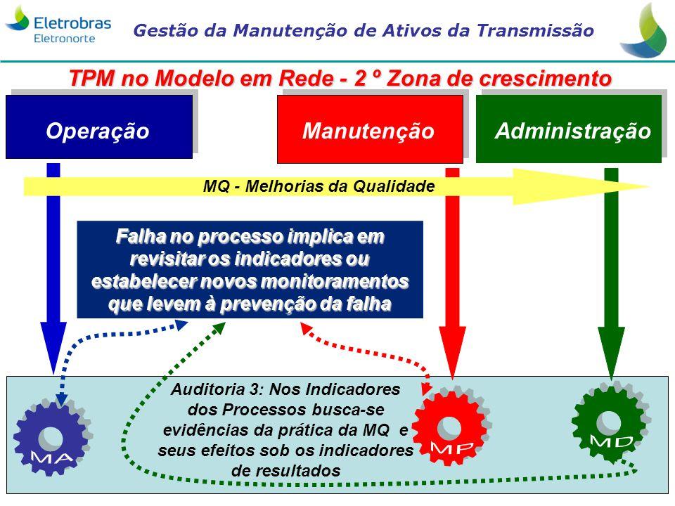 TPM no Modelo em Rede - 2 º Zona de crescimento
