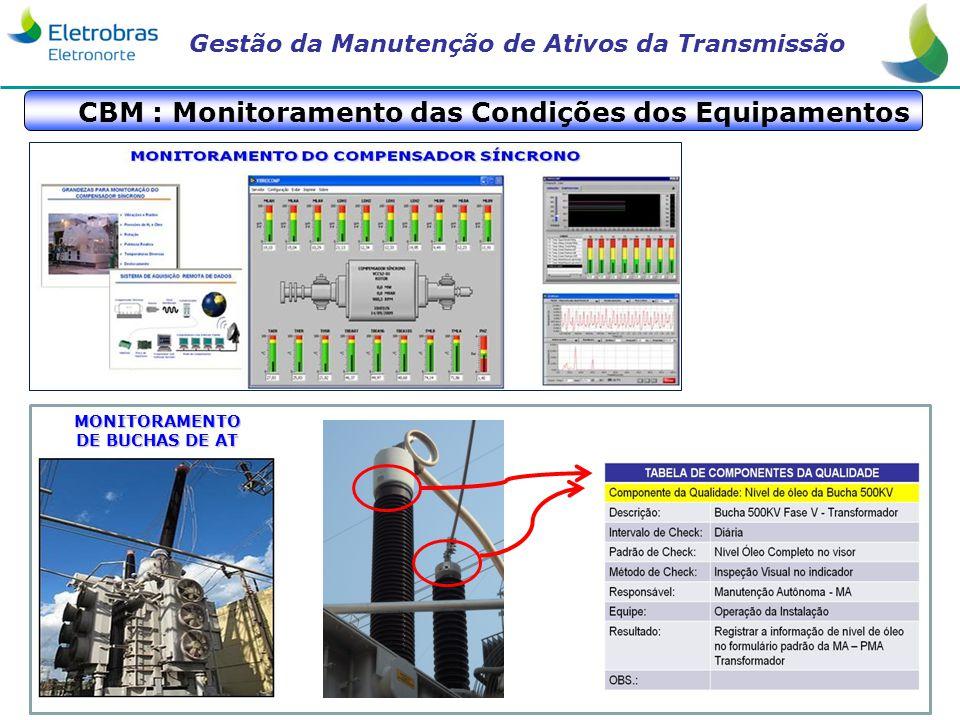 CBM : Monitoramento das Condições dos Equipamentos