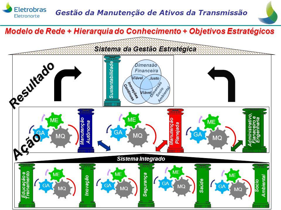 Modelo de Rede + Hierarquia do Conhecimento + Objetivos Estratégicos