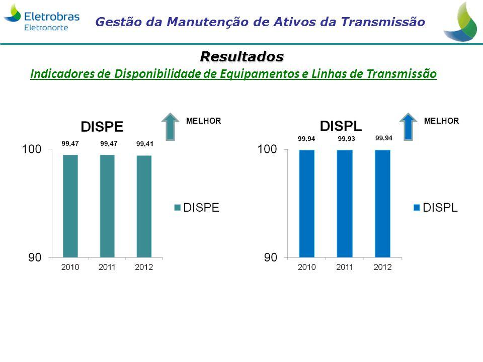 Indicadores de Disponibilidade de Equipamentos e Linhas de Transmissão