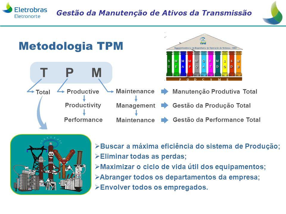 Metodologia TPM T P M. Total. Productive. Maintenance. Manutenção Produtiva Total. Productivity.