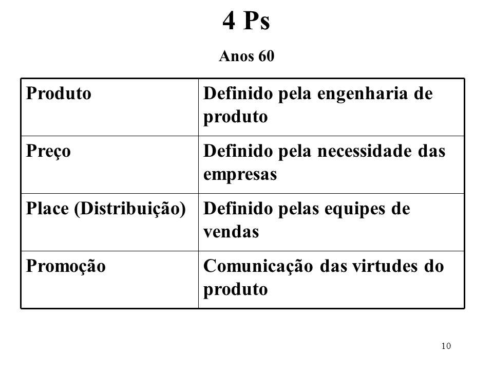 4 Ps Comunicação das virtudes do produto Promoção