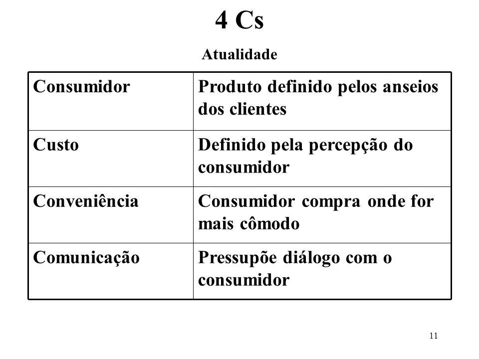 4 Cs Pressupõe diálogo com o consumidor Comunicação