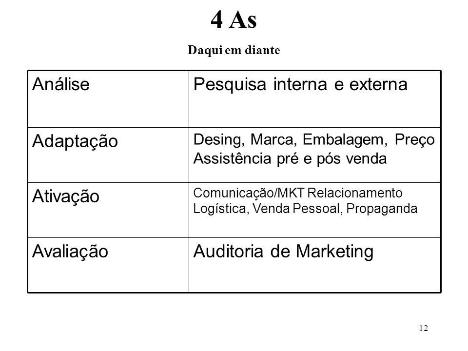 4 As Auditoria de Marketing Avaliação Ativação Adaptação