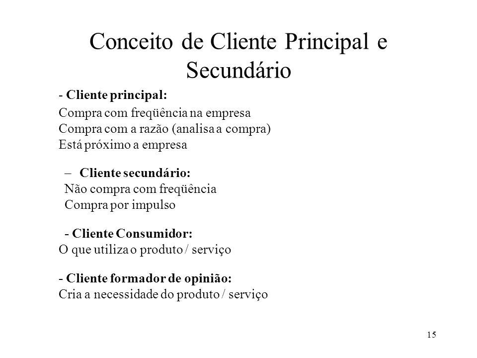 Conceito de Cliente Principal e Secundário