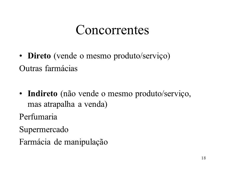 Concorrentes Direto (vende o mesmo produto/serviço) Outras farmácias