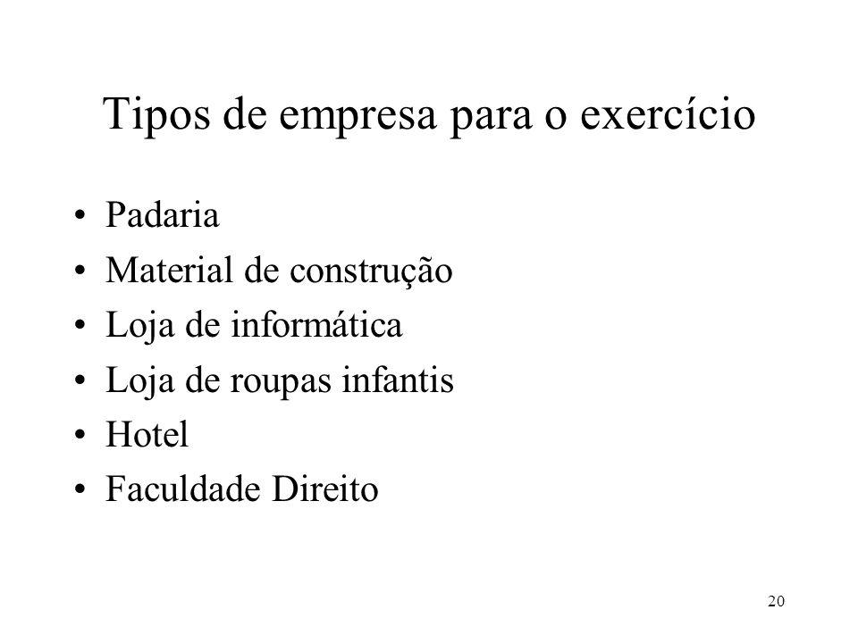 Tipos de empresa para o exercício