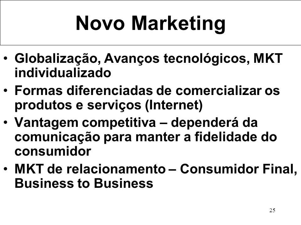 Novo Marketing Globalização, Avanços tecnológicos, MKT individualizado