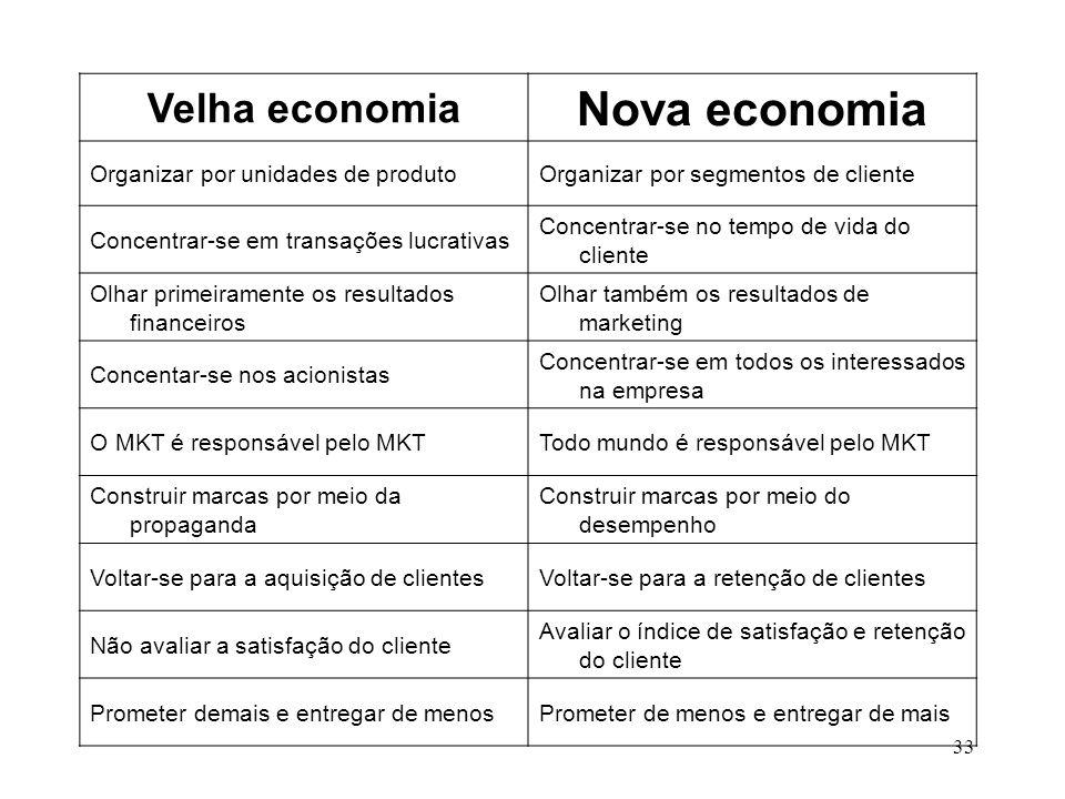 Nova economia Velha economia Organizar por unidades de produto