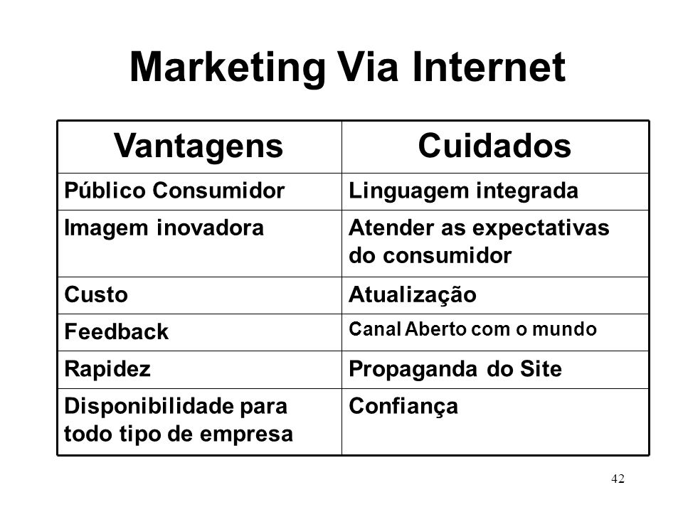 Marketing Via Internet