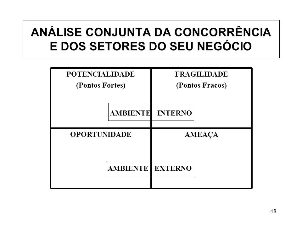 ANÁLISE CONJUNTA DA CONCORRÊNCIA E DOS SETORES DO SEU NEGÓCIO