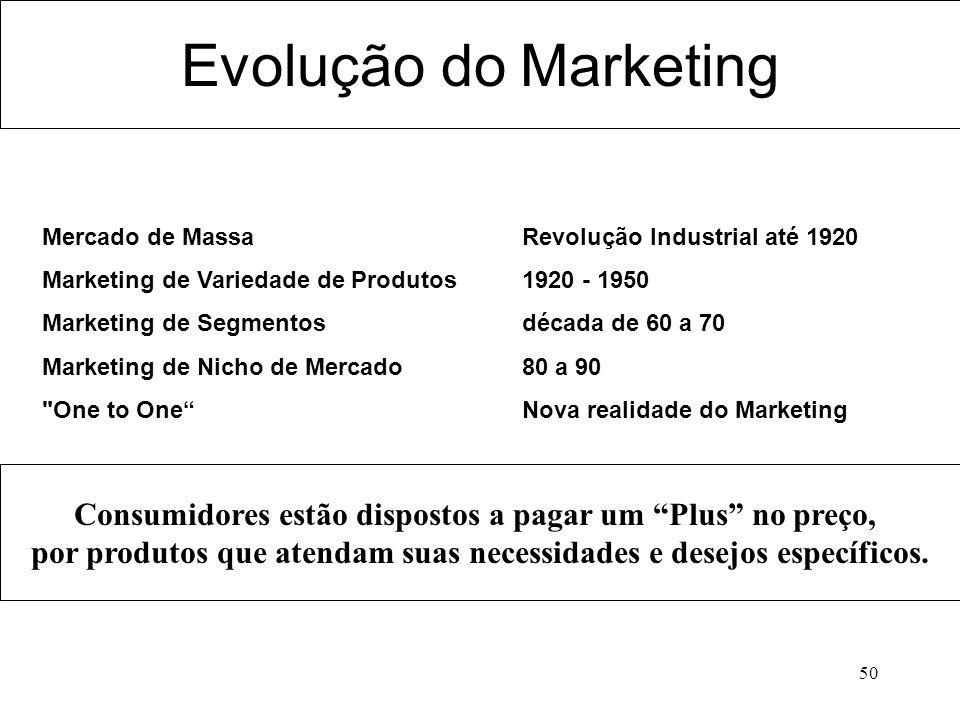 Evolução do Marketing Mercado de Massa Revolução Industrial até 1920. Marketing de Variedade de Produtos 1920 - 1950.