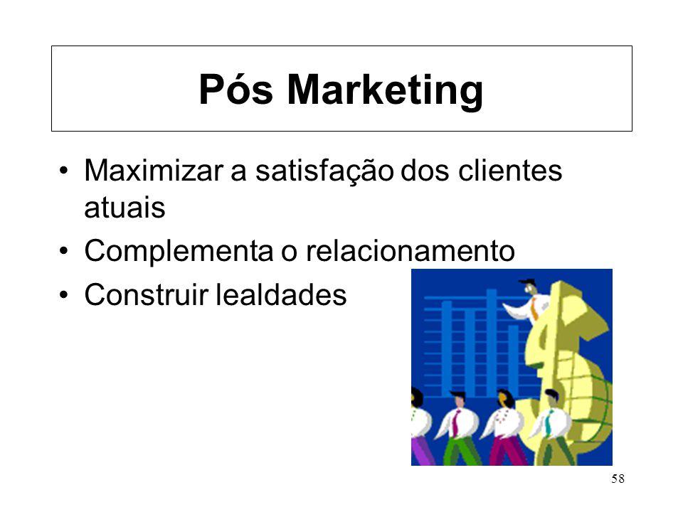 Pós Marketing Maximizar a satisfação dos clientes atuais