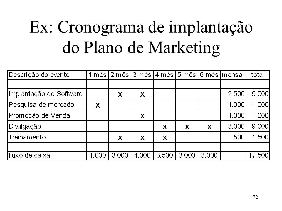 Ex: Cronograma de implantação do Plano de Marketing