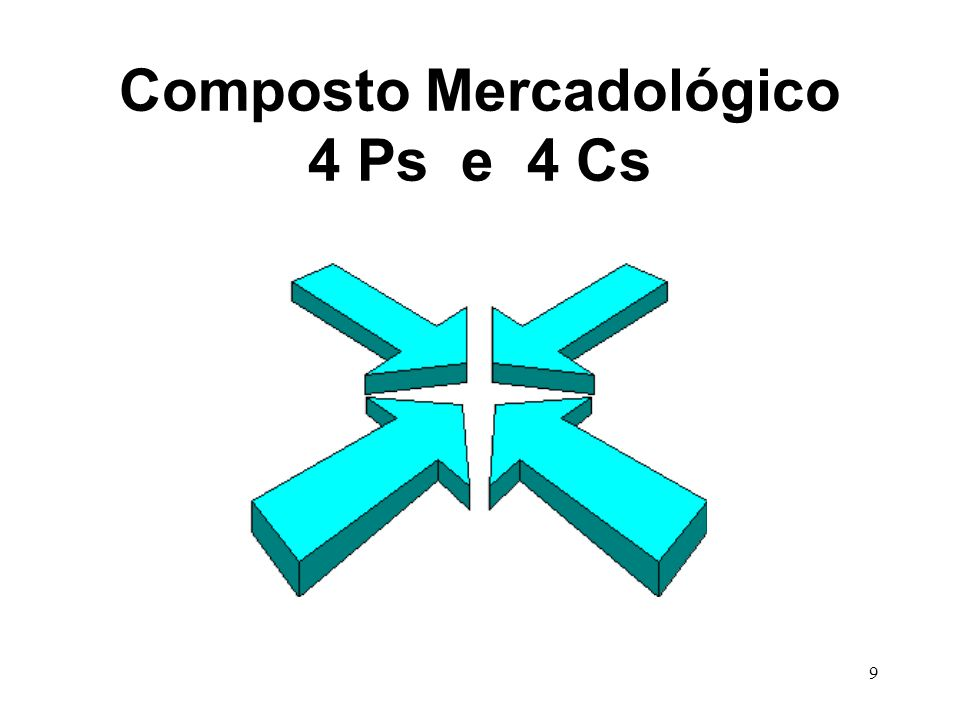 Composto Mercadológico 4 Ps e 4 Cs