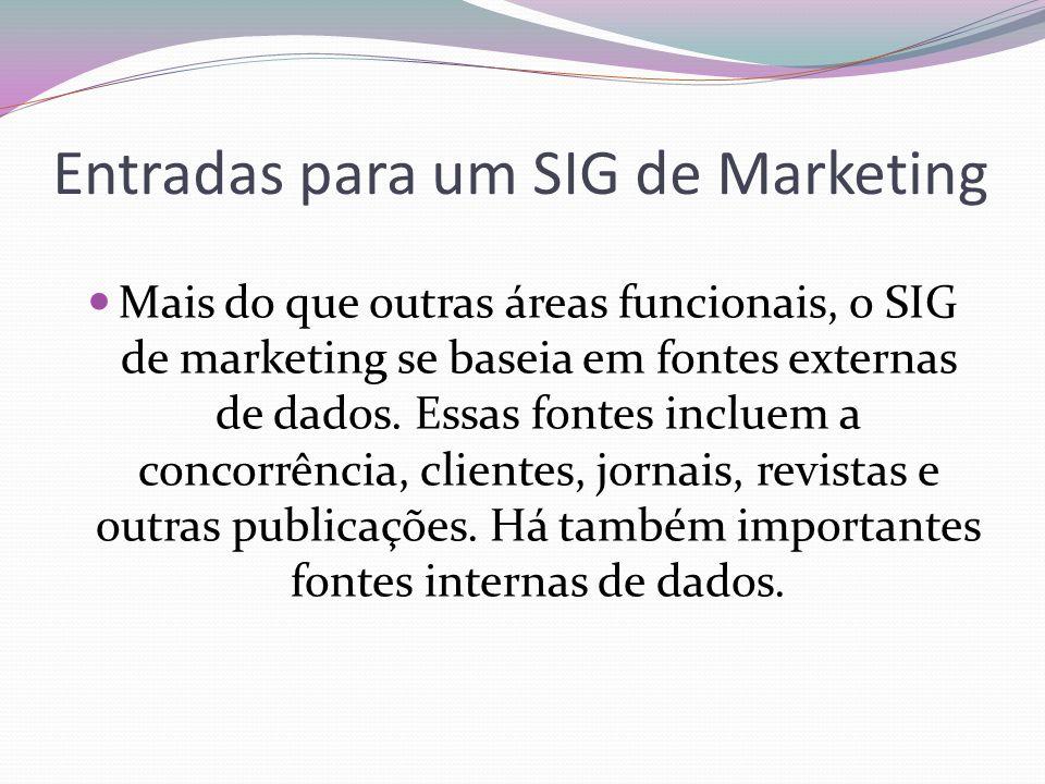 Entradas para um SIG de Marketing