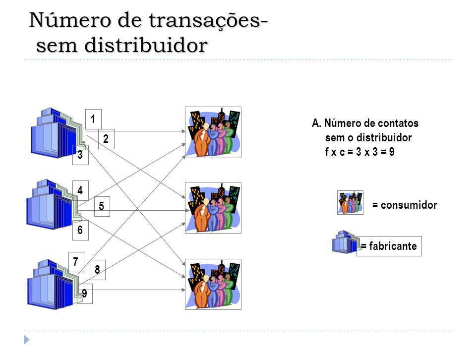 Número de transações- sem distribuidor