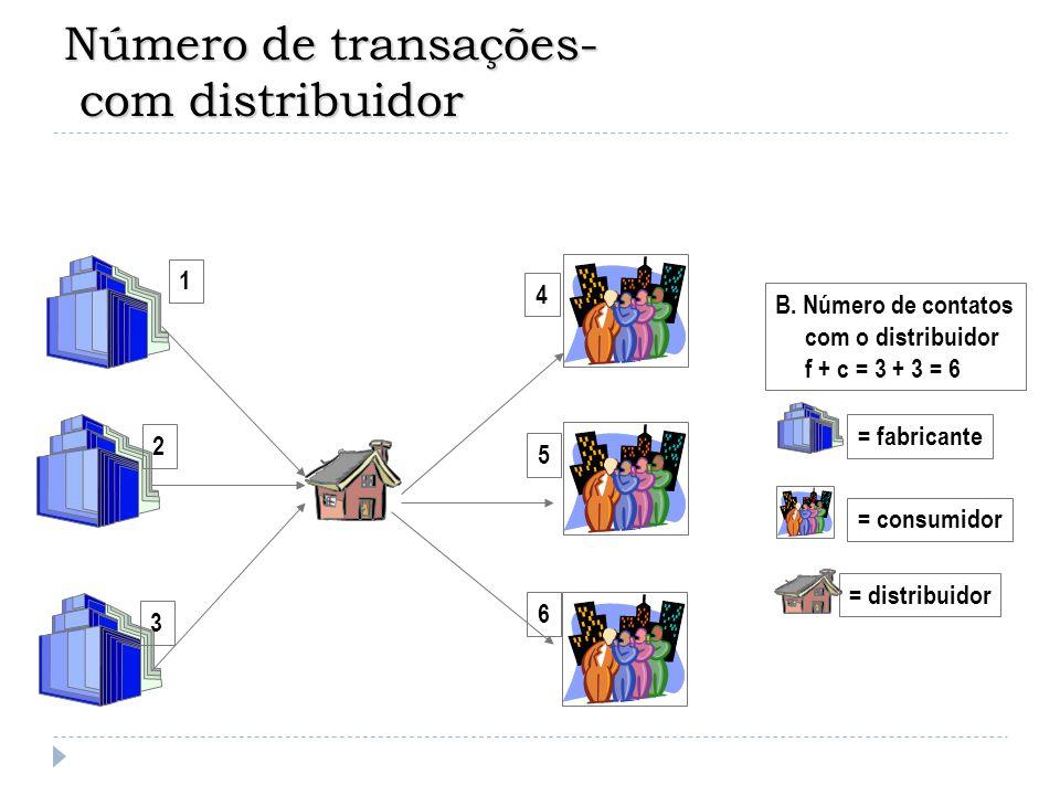 Número de transações- com distribuidor
