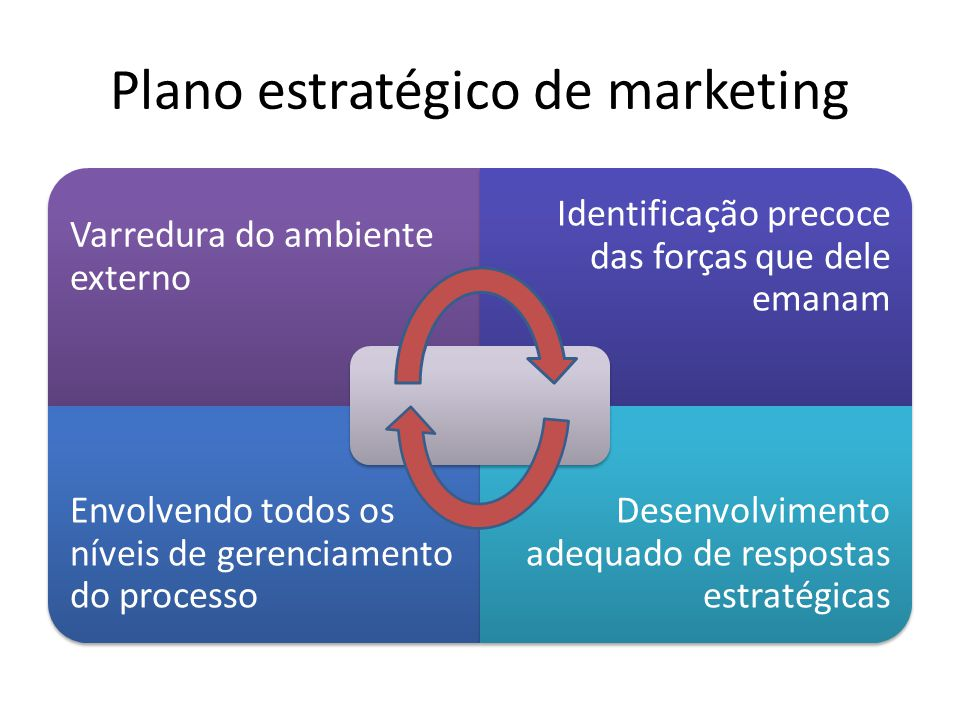 Plano estratégico de marketing