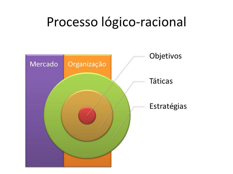 Processo lógico-racional