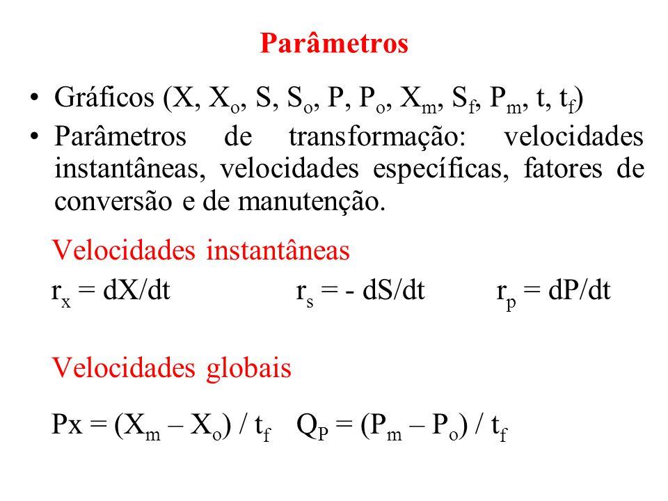 Parâmetros Gráficos (X, Xo, S, So, P, Po, Xm, Sf, Pm, t, tf)