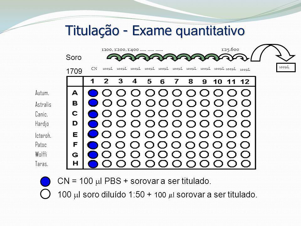 Titulação - Exame quantitativo