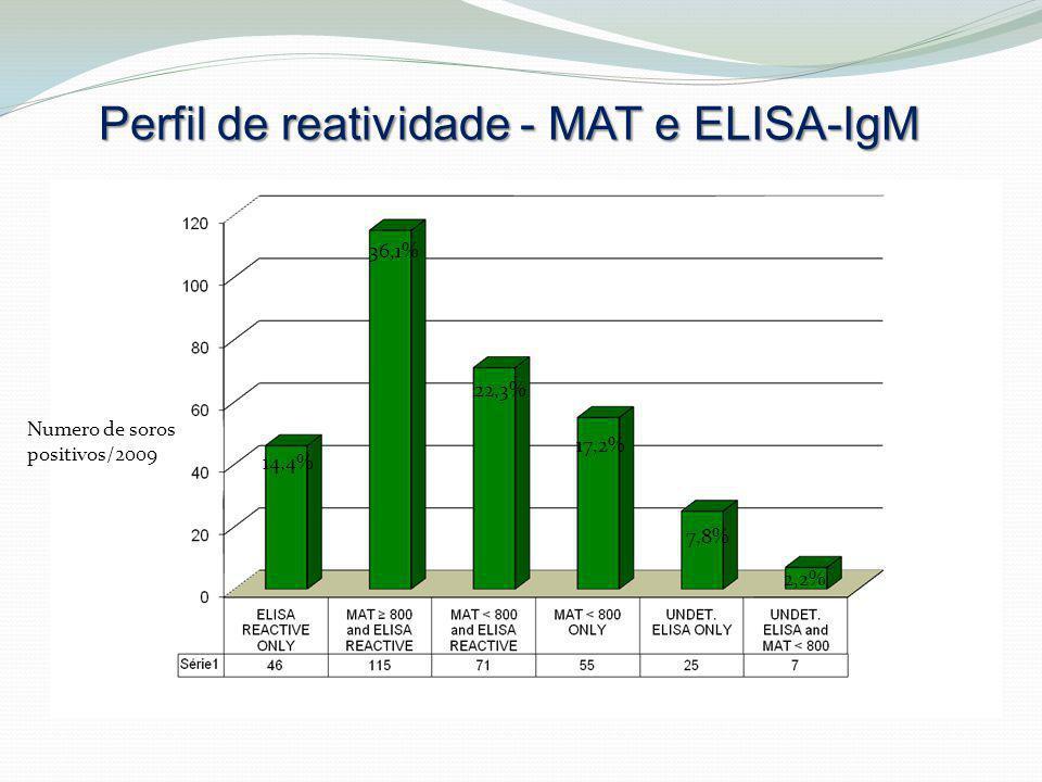 Perfil de reatividade - MAT e ELISA-IgM