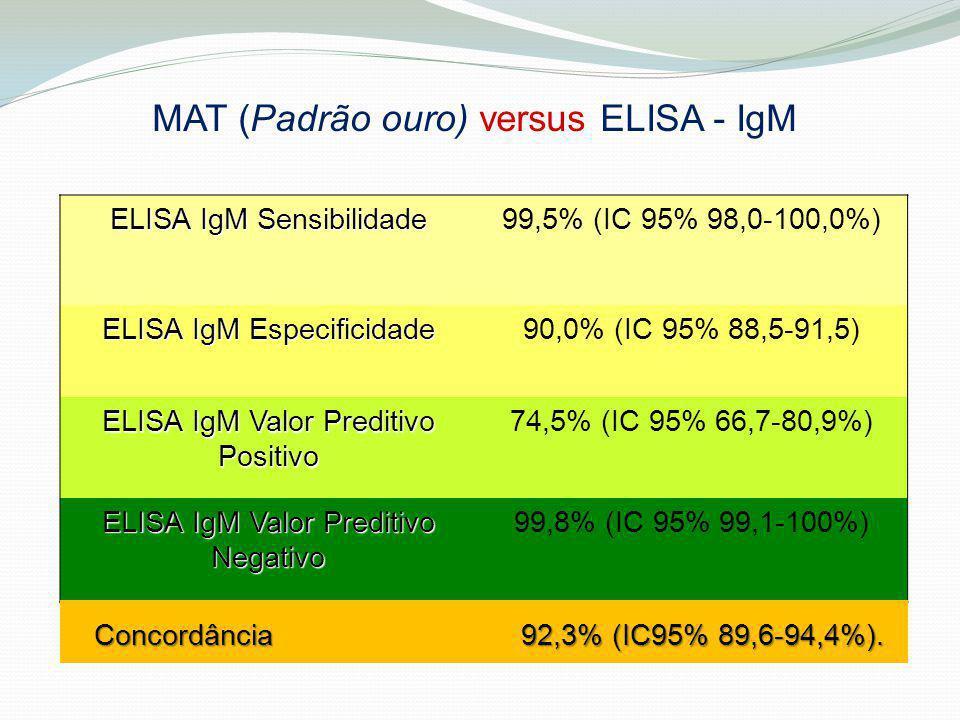 MAT (Padrão ouro) versus ELISA - IgM