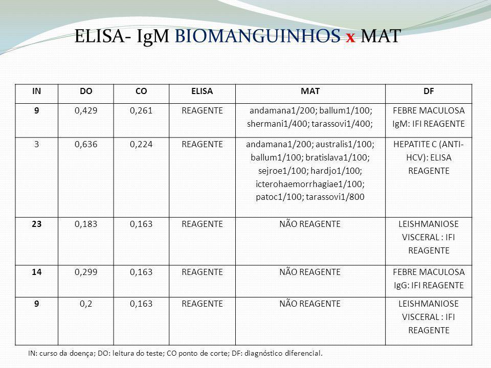 ELISA- IgM BIOMANGUINHOS x MAT