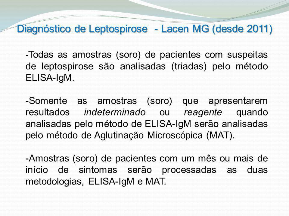 Diagnóstico de Leptospirose - Lacen MG (desde 2011)
