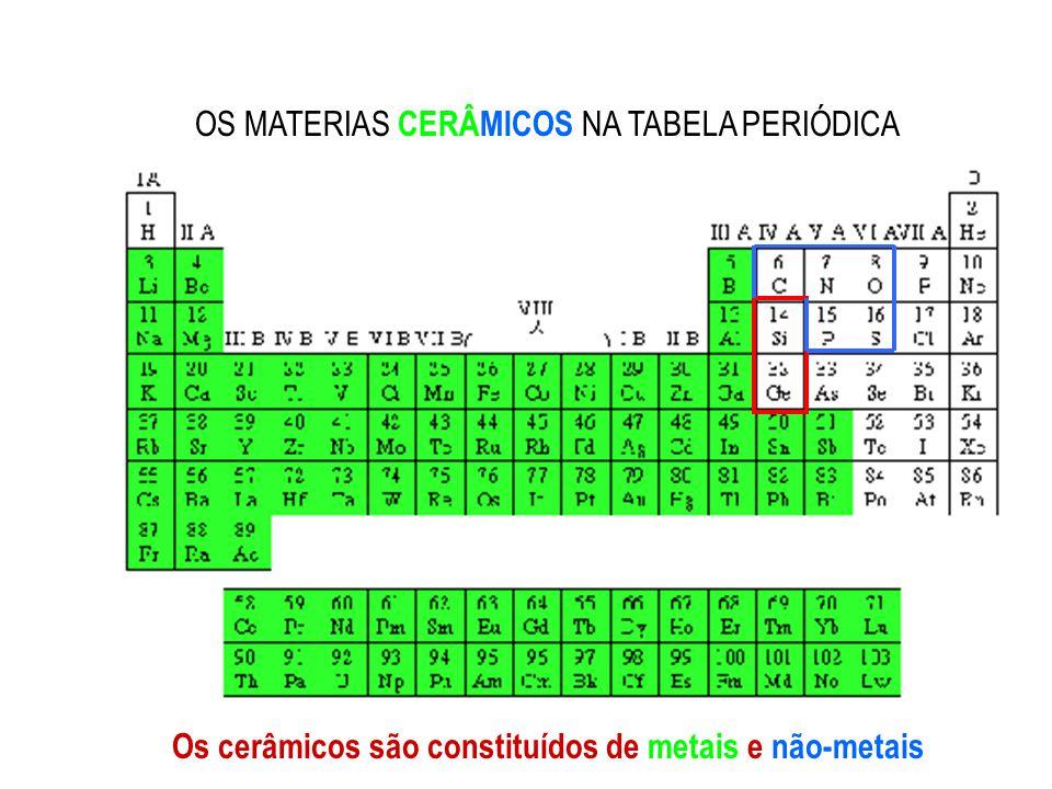 Os cerâmicos são constituídos de metais e não-metais