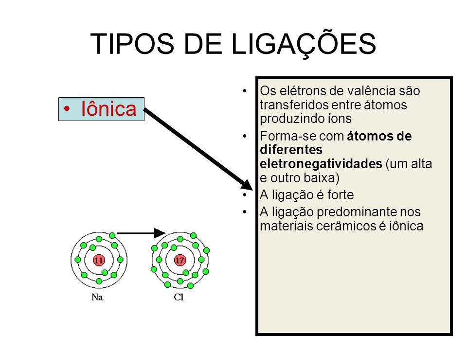 TIPOS DE LIGAÇÕES Iônica