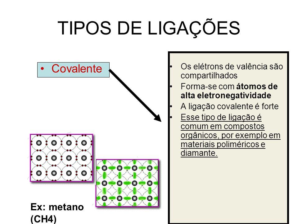 TIPOS DE LIGAÇÕES Covalente Ex: metano (CH4)