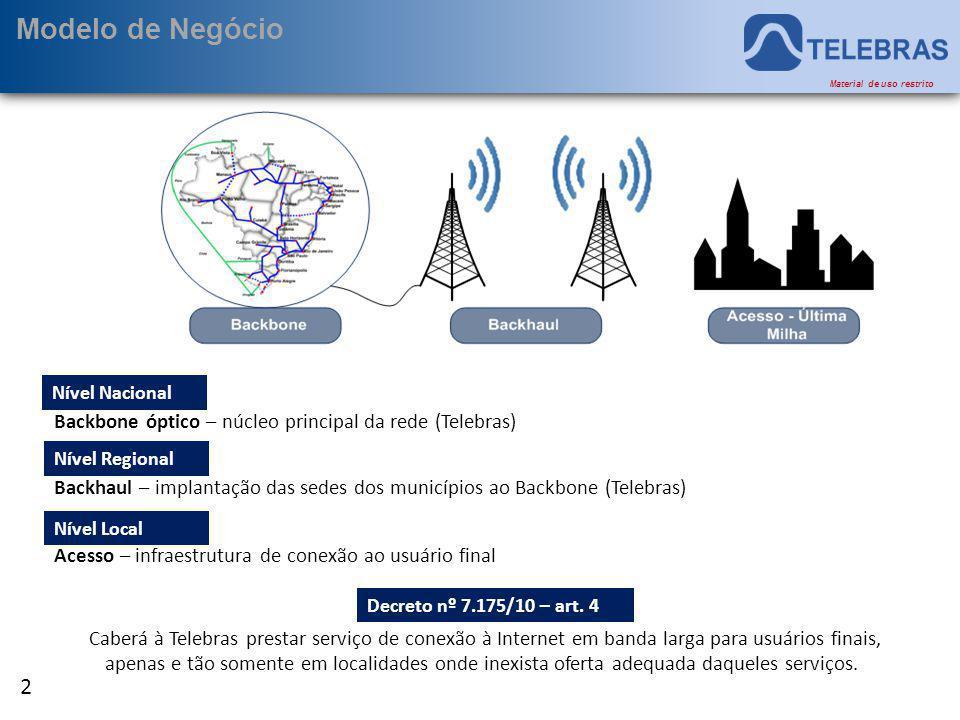 Modelo de Negócio Nível Nacional. Backbone óptico – núcleo principal da rede (Telebras) Nível Regional.