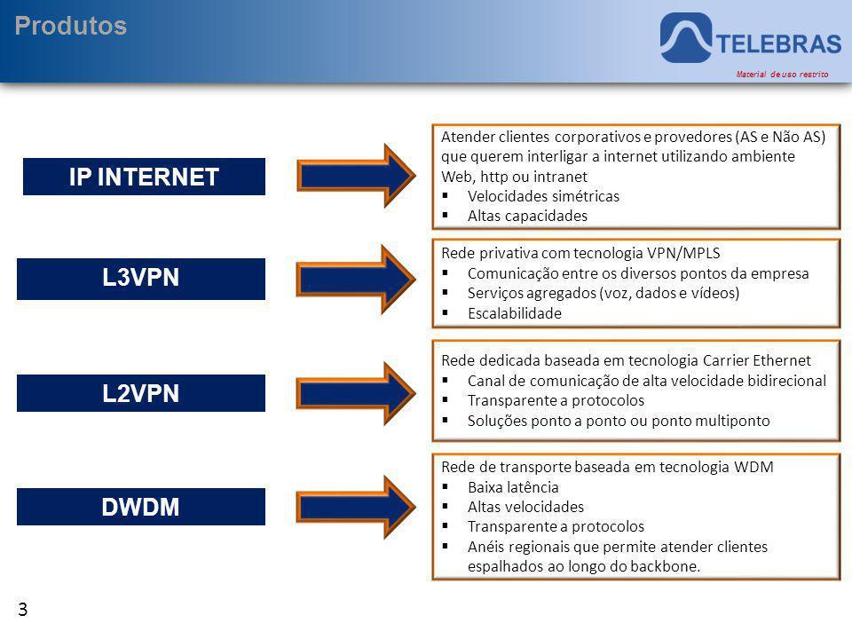 Produtos IP INTERNET L3VPN L2VPN DWDM