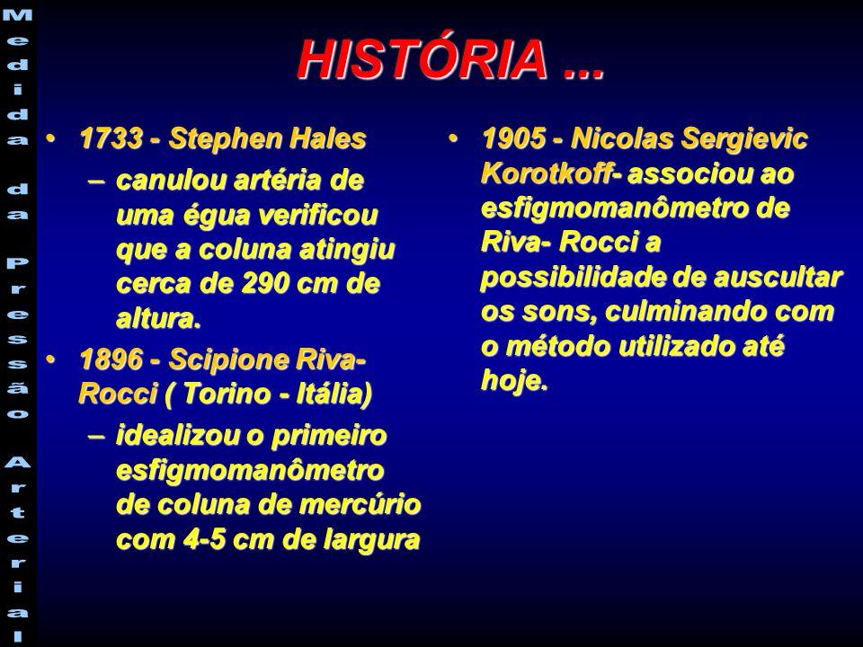 HISTÓRIA ... 1733 - Stephen Hales