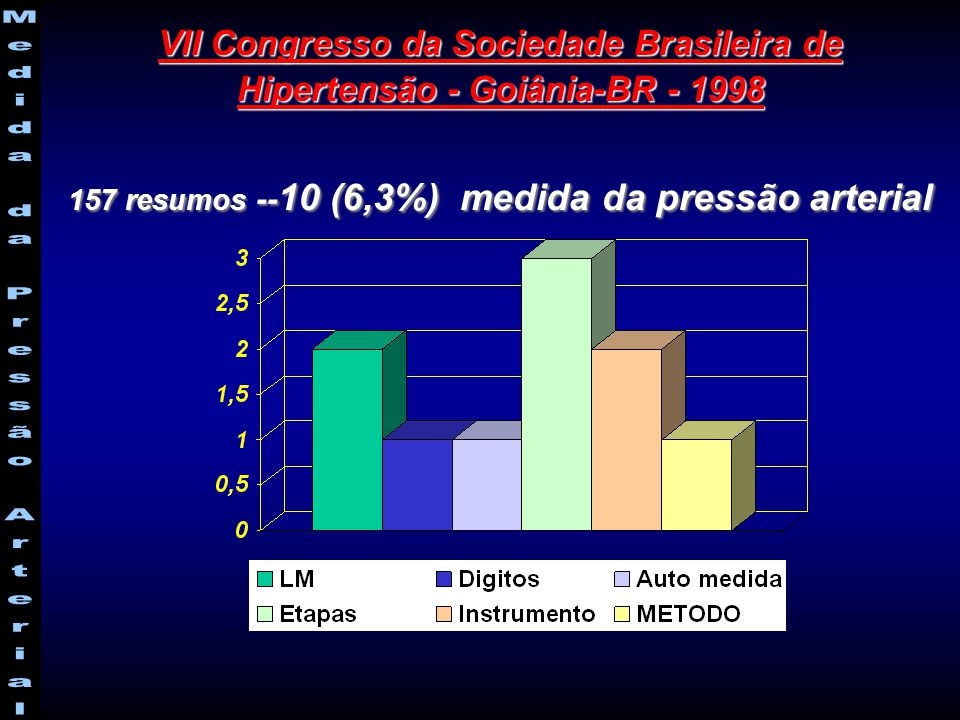 157 resumos --10 (6,3%) medida da pressão arterial