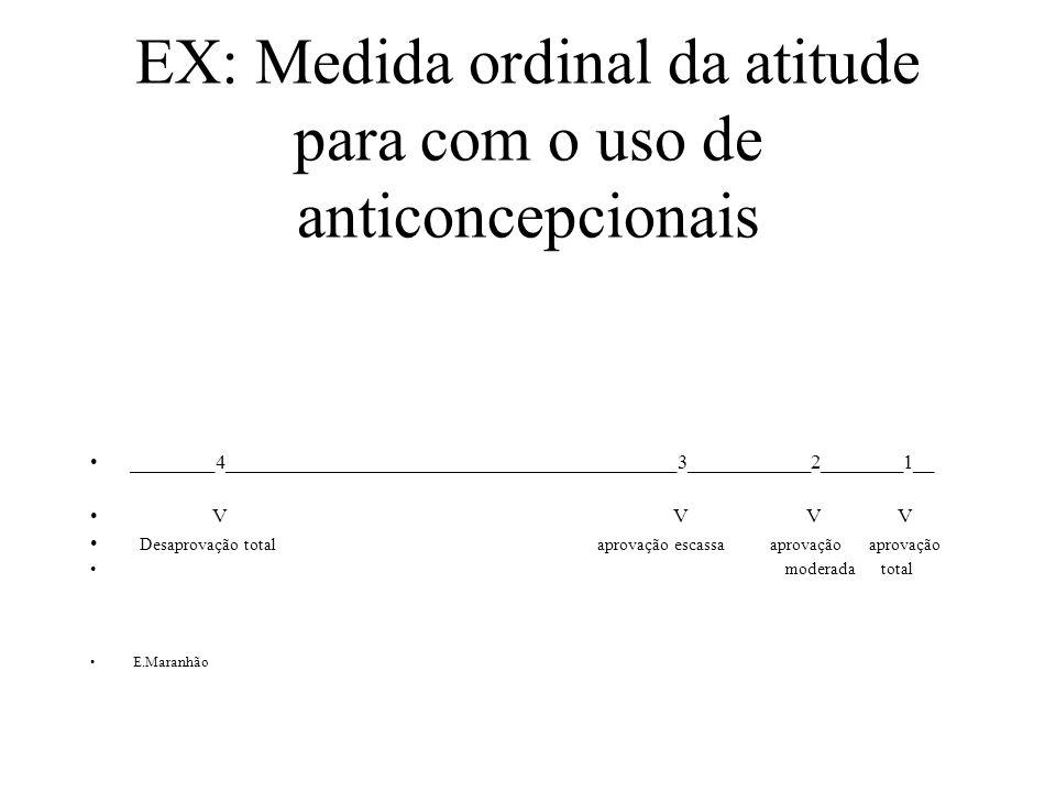 EX: Medida ordinal da atitude para com o uso de anticoncepcionais
