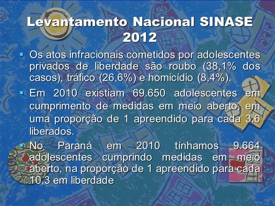 Levantamento Nacional SINASE 2012