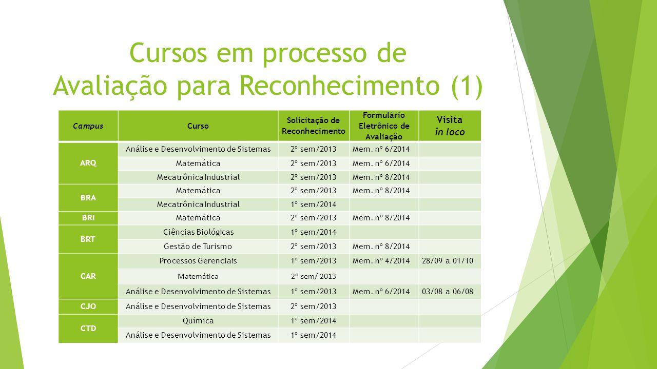 Cursos em processo de Avaliação para Reconhecimento (1)