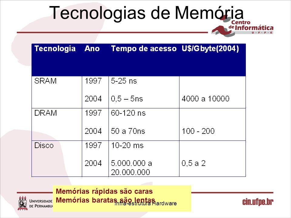 Tecnologias de Memória