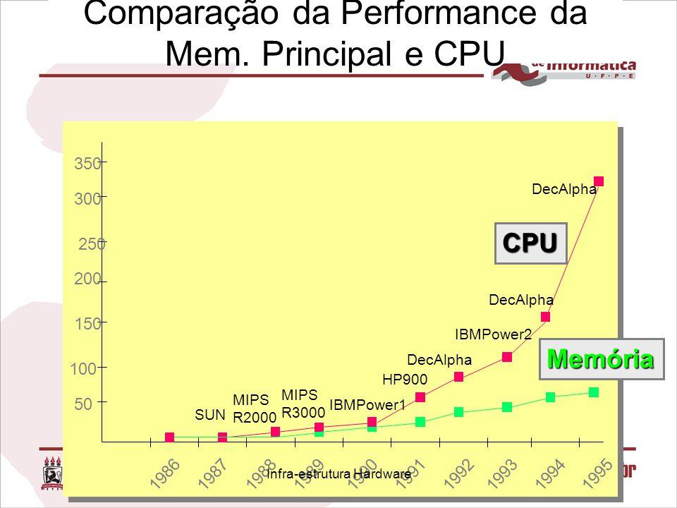 Comparação da Performance da Mem. Principal e CPU