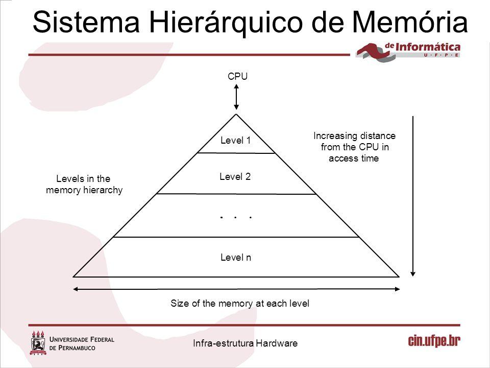 Sistema Hierárquico de Memória