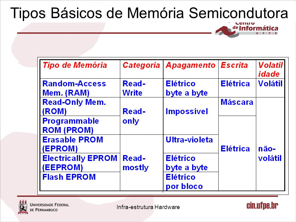 Tipos Básicos de Memória Semicondutora